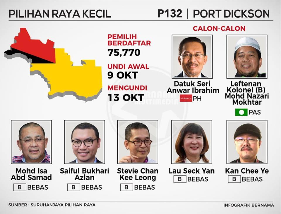 Orang Muda Dan Politik di Port Dickson